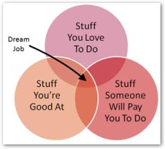 How I Landed my Dream Job
