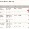 A Sneak Peek into the Recruiter Dashboard on iimjobs.com
