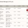 A Sneak Peek into the Recruiter Dashboard on iimjobs.com