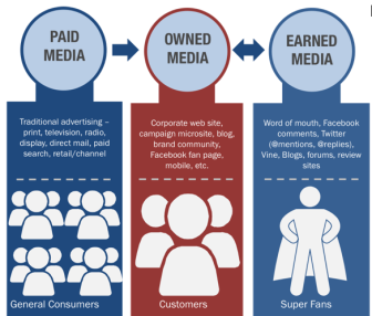 paid media and word of mouth